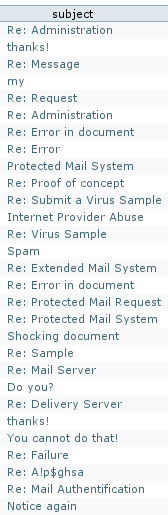 Email subjects of the latest Google redirected malware spam