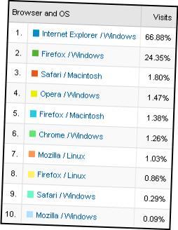 Browsers visiting www.sophos.com