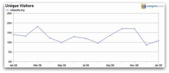 Wikpedia.org receives over 10,000 visitors a month