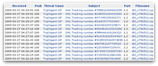 Malicious emails claiming to come from DHL