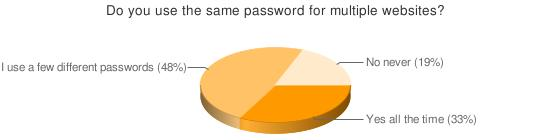 Password chart