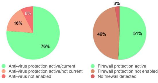 Do you have an anti-virus and firewall - and are they enabled and up-to-date?