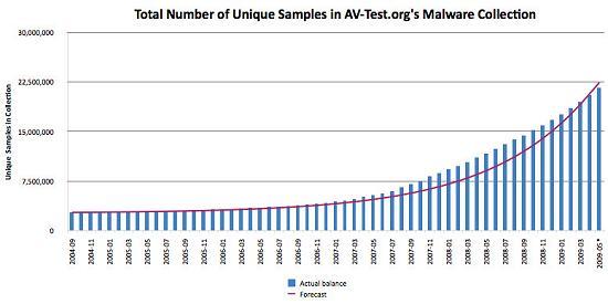 AV-Test.org chart