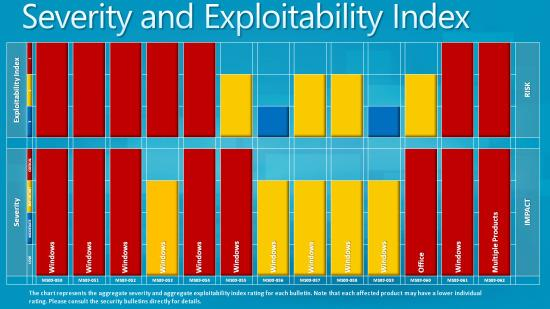 MS patch exploitability chart October 2009