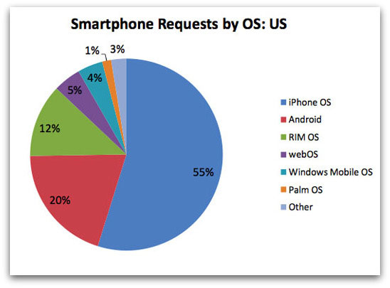 Smartphone browsing by operating system