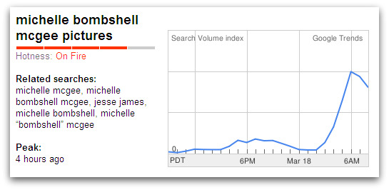 Google Trends graph for Michelle Bombshell McGee pictures