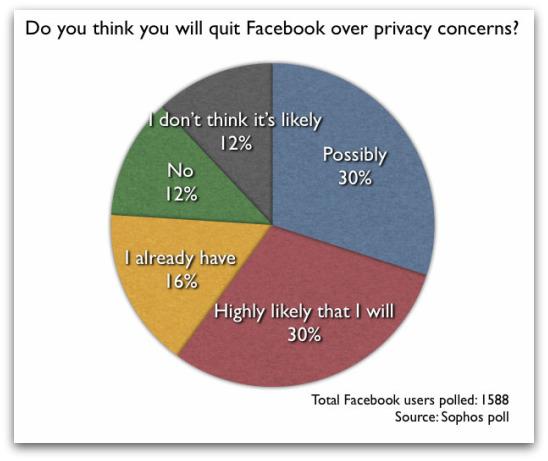 Facebook quit poll