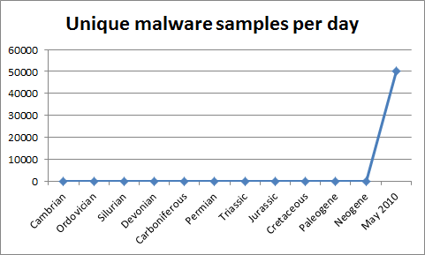 Malware's exponential growth rate