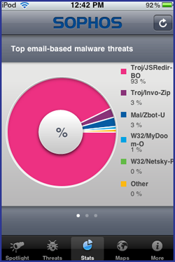 Sophos Threat Monitor stats