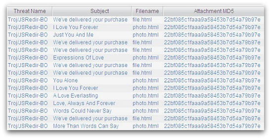 Other subject lines used in the spam campaign