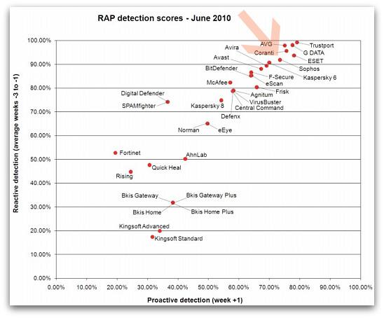 Virus Bulletin RAP results, June 2010