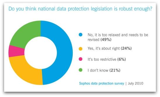 Data protection survey