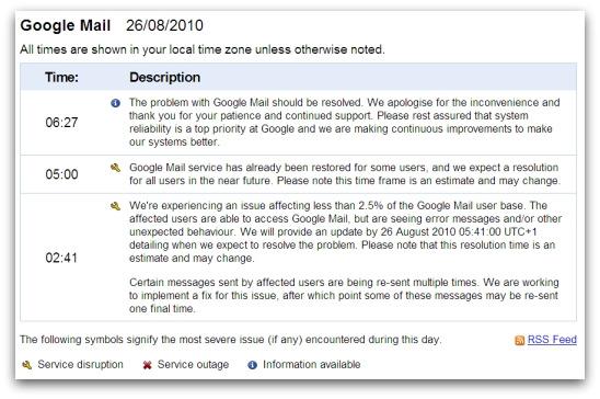 Gmail status dashboard