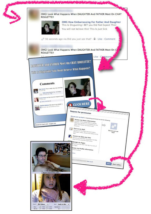 Diagram of Father Daughter Chat Roulette Facebook scam