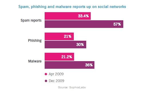 Social networking attacks