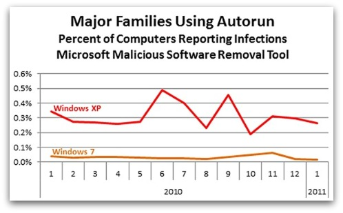 Microsoft Autorun malware statistics