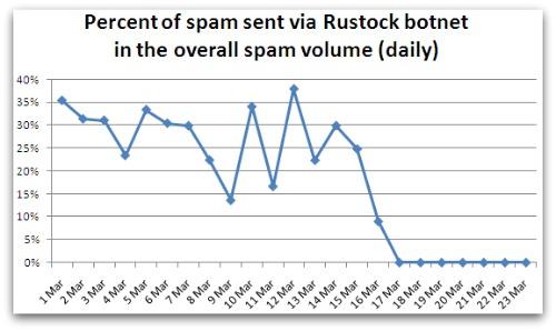 Rustock Spam Volume