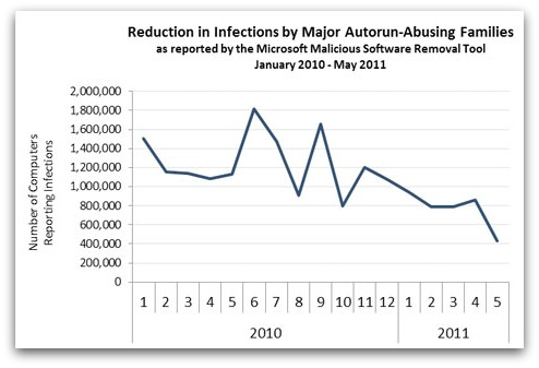 Microsoft chart of Autorun infections