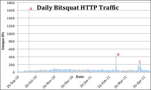 Daily bitsquat traffic chart