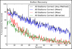 Button recovery chart