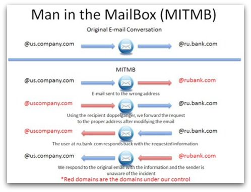 Man in the Mailbox example attack