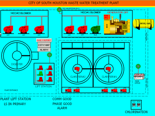 City of South Houston SCADA system