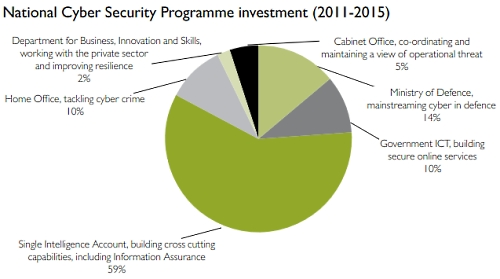 National Cyber Security Programme Investment