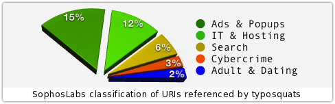 SophosLabs categorisation of typosquat web urls