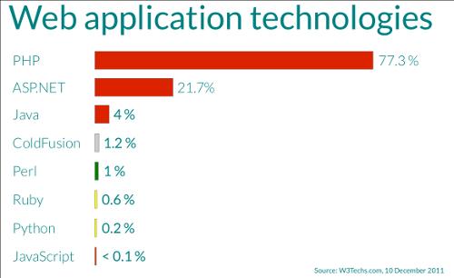 Web application technologies slide