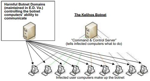 Diagram of Kelihos botnet