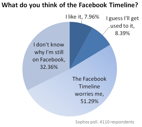 Facebook Timeline poll, conducted by Sophos