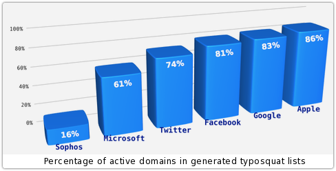 typosquat-lists-active-percentages-500