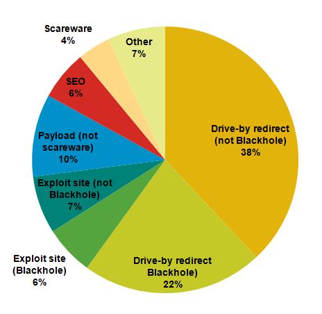 Figure 14: Breakdown of detected web threats by type (Oct 2011-Mar 2012)