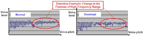 As person becomes stressed their vocal range flattens