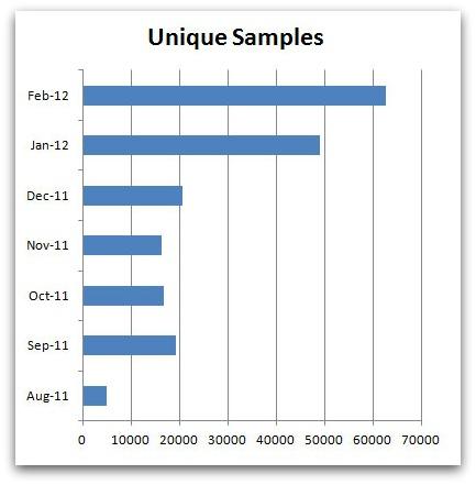 Unique samples graph