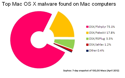 Top Mac malware found on Mac computers