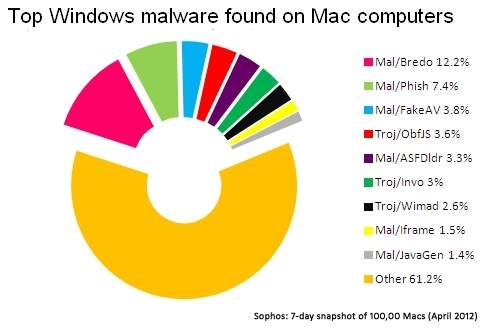 Top Windows malware found on Macs