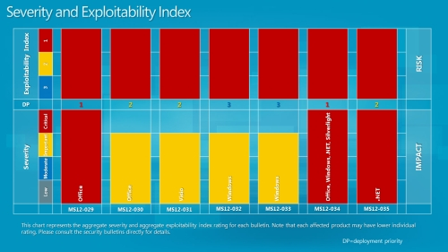 Severity and exploitability graph from Microsoft