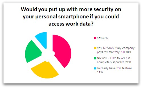 Would you allow work to install security software on your personal mobile?