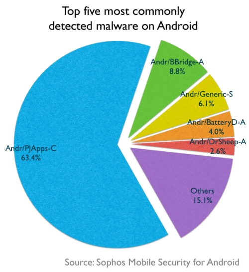 Top 5 Android malware
