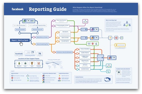 Facebook reporting guide. Click to view large version of infographic