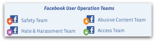Facebook User Operations teams