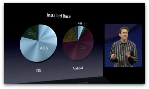 iOS version versus Android version