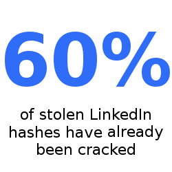 60% of LinkedIn passwords cracked