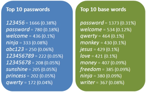Poor passwords being used on Yahoo Voices