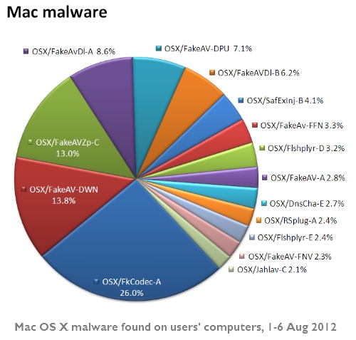Mac OS X malware detection statistics