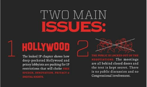 Part of EFF's infographic on TPP