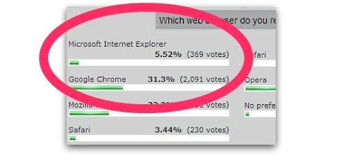 Internet Explorer's poor showing