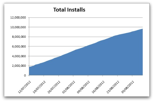 Total installs of ZeroAccess