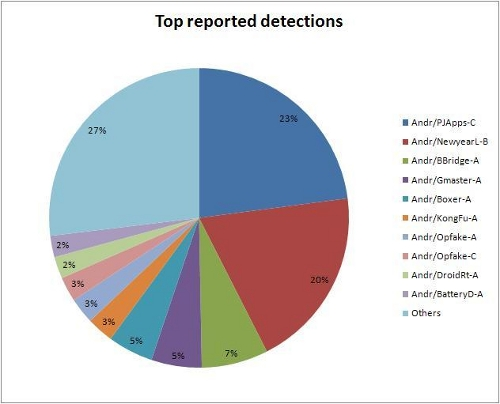 Top Android detections